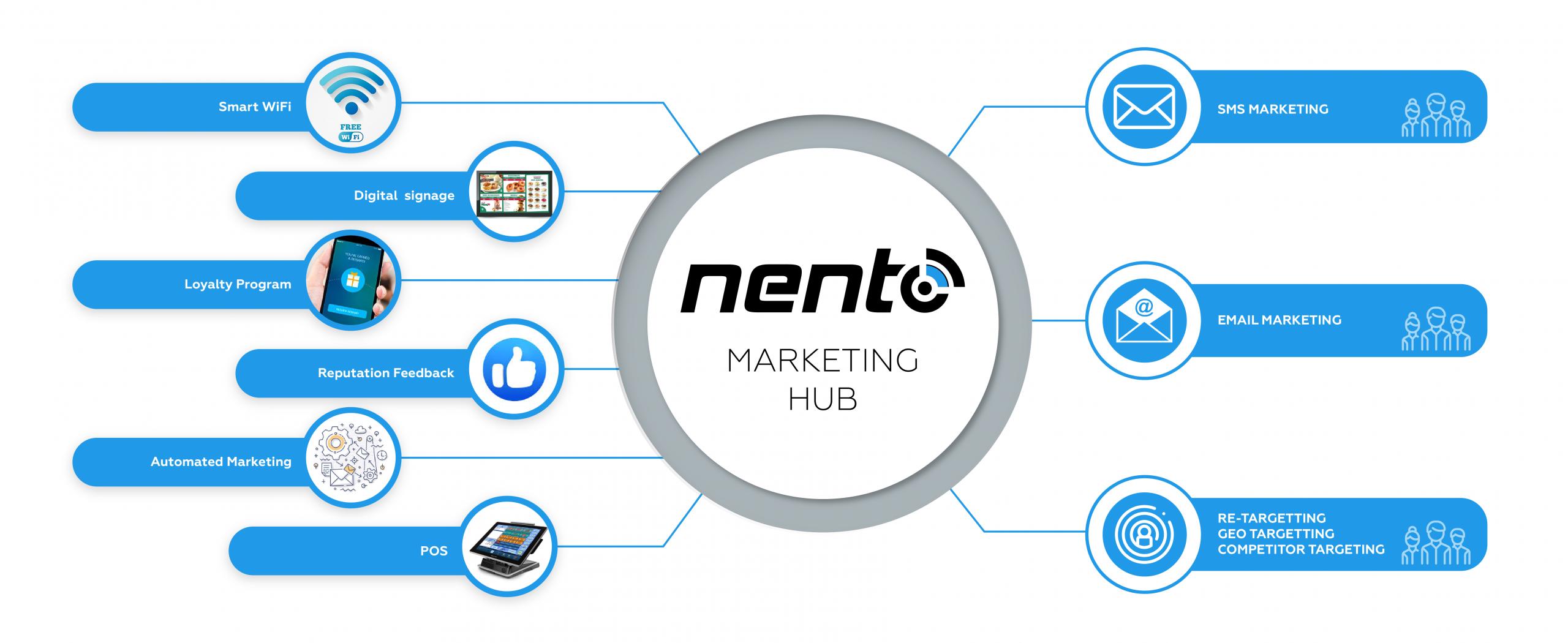 Nento Marketing Hub System